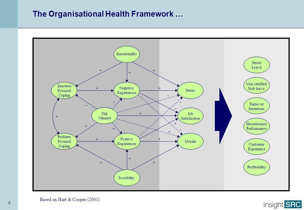 Individual Characteristics Organisational Characteristics Distress