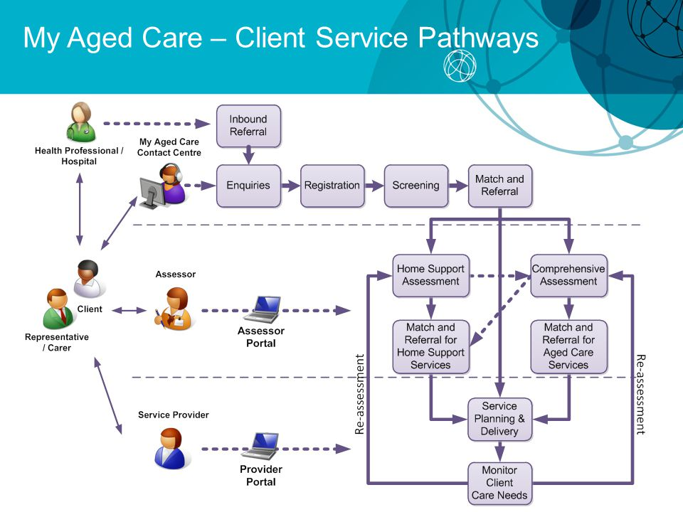 My Aged Care – Client Service Pathways