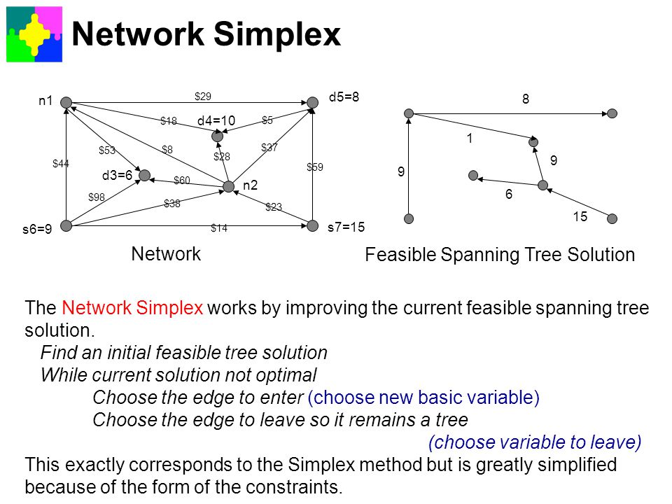 Network Simplex Network Feasible Spanning Tree Solution
