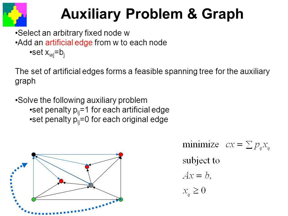 Auxiliary Problem & Graph