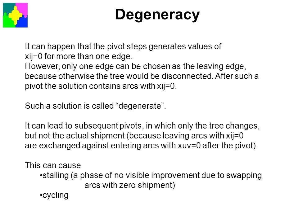 Degeneracy It can happen that the pivot steps generates values of
