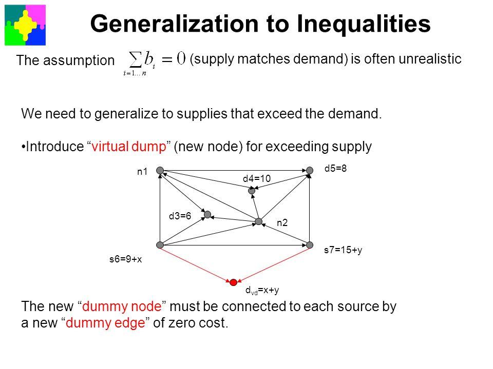Generalization to Inequalities