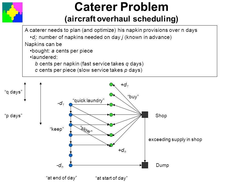 Caterer Problem (aircraft overhaul scheduling)