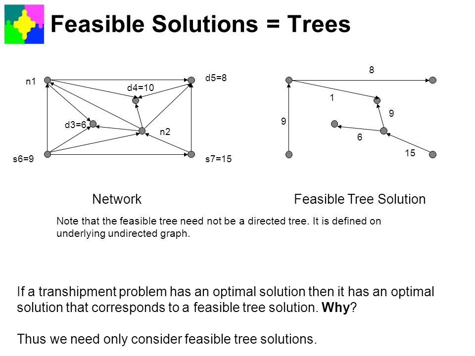 Feasible Solutions = Trees