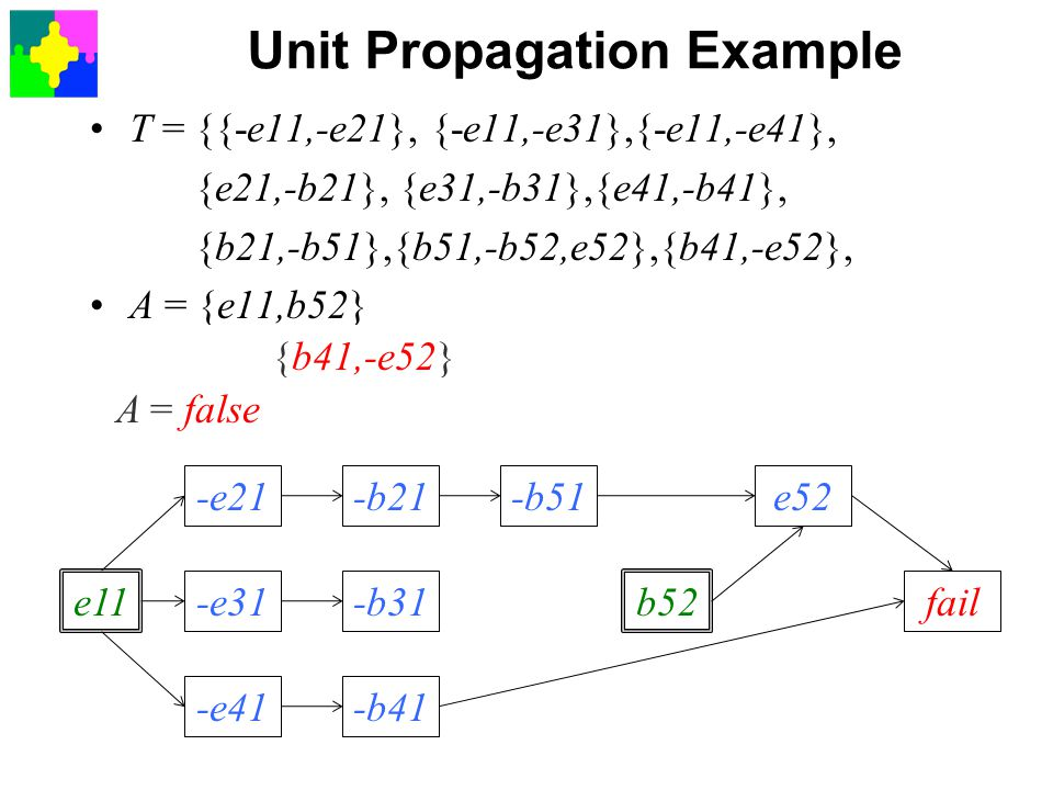 Unit Propagation Example