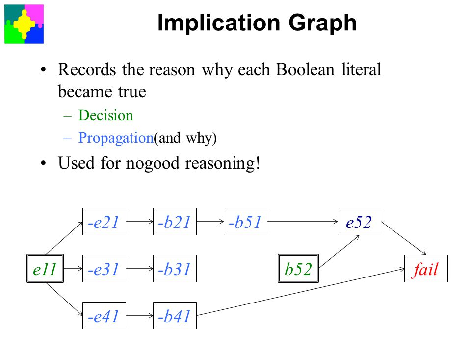 Implication Graph Records the reason why each Boolean literal became true. Decision. Propagation(and why)