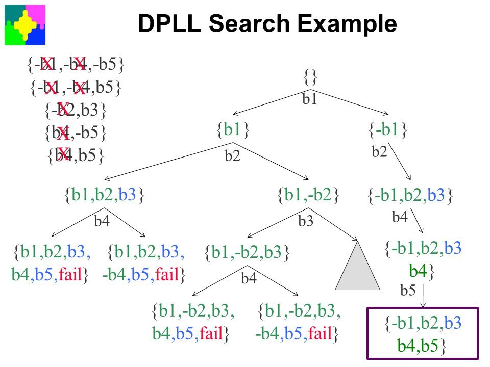 DPLL Search Example {-b1,-b4,-b5} {-b1,-b4,b5} {-b2,b3} {b4,-b5}