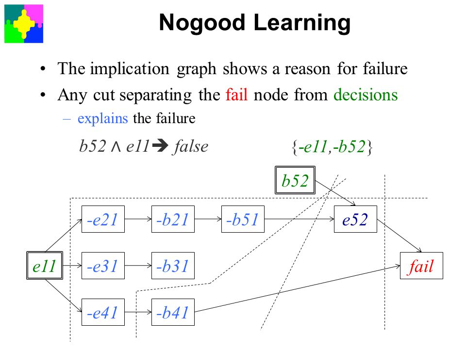 Nogood Learning The implication graph shows a reason for failure