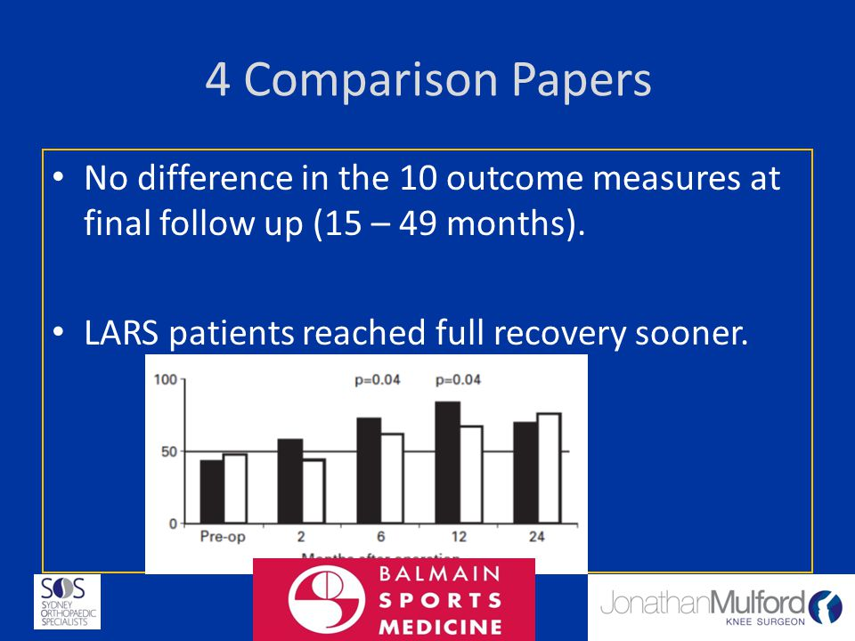 4 Comparison Papers No difference in the 10 outcome measures at final follow up (15 – 49 months).