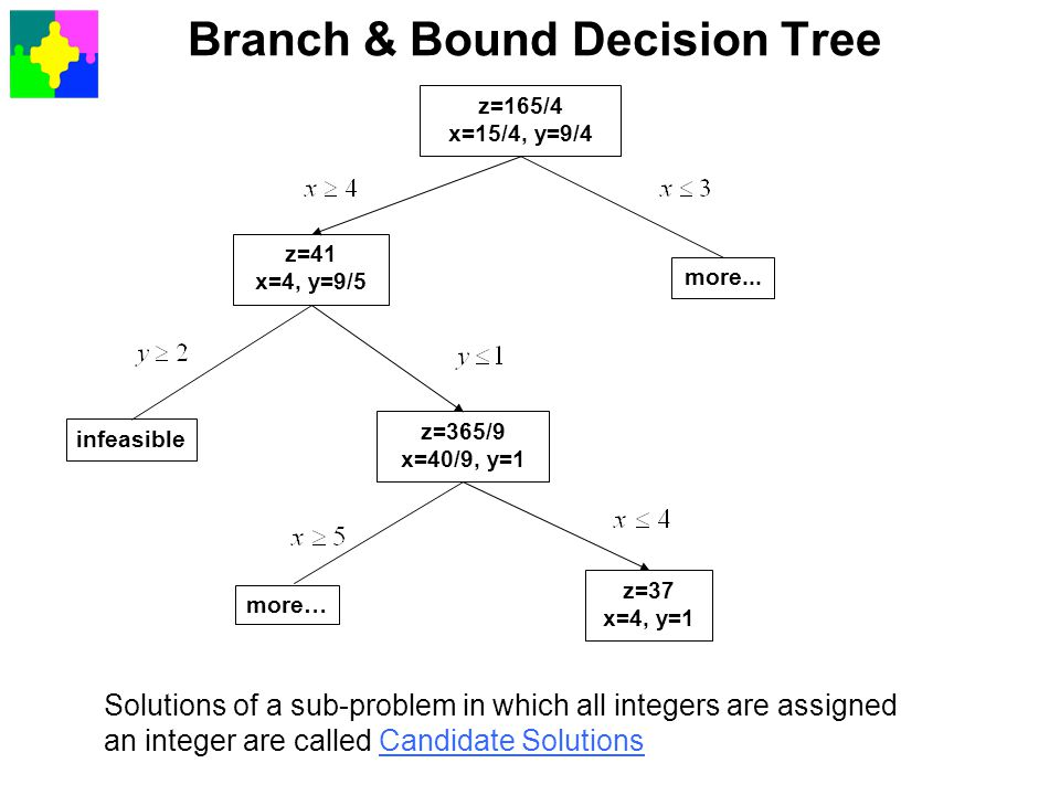 Branch & Bound Decision Tree