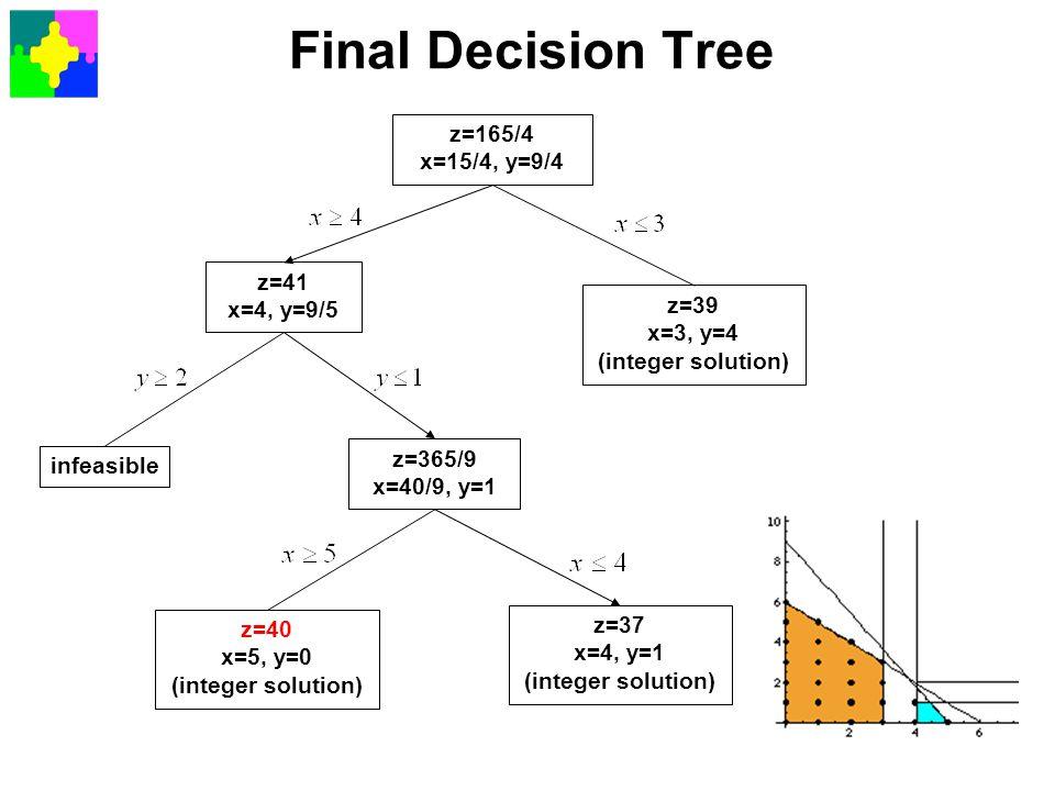 Final Decision Tree z=165/4 x=15/4, y=9/4 z=41 x=4, y=9/5 z=39