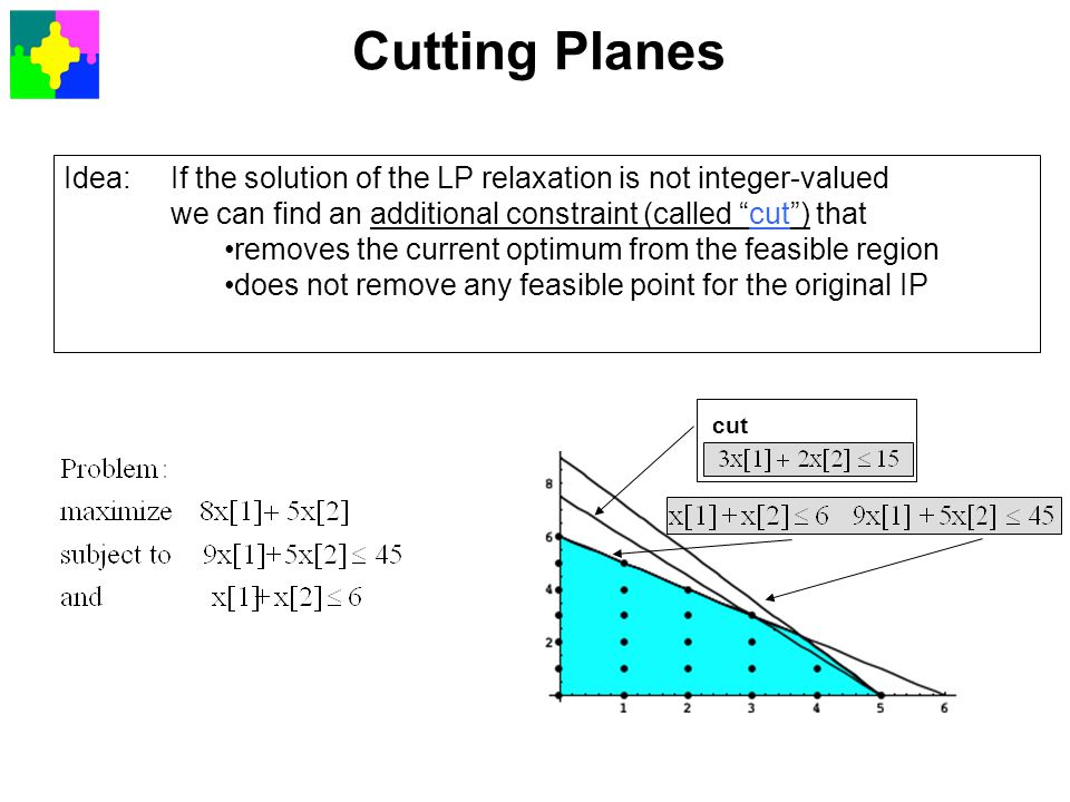 Cutting Planes Idea: If the solution of the LP relaxation is not integer-valued. we can find an additional constraint (called cut ) that.