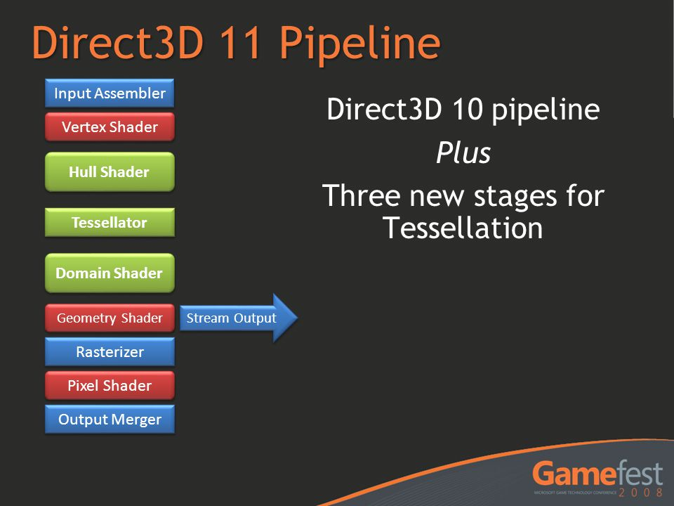 Direct3D 10 pipeline Plus Three new stages for Tessellation