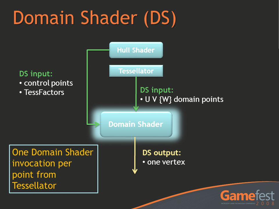 Domain Shader (DS) Hull Shader. Tessellator. DS input: control points. TessFactors. DS input: U V {W} domain points.
