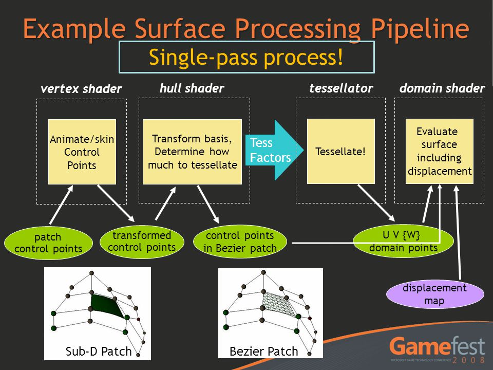 Example Surface Processing Pipeline