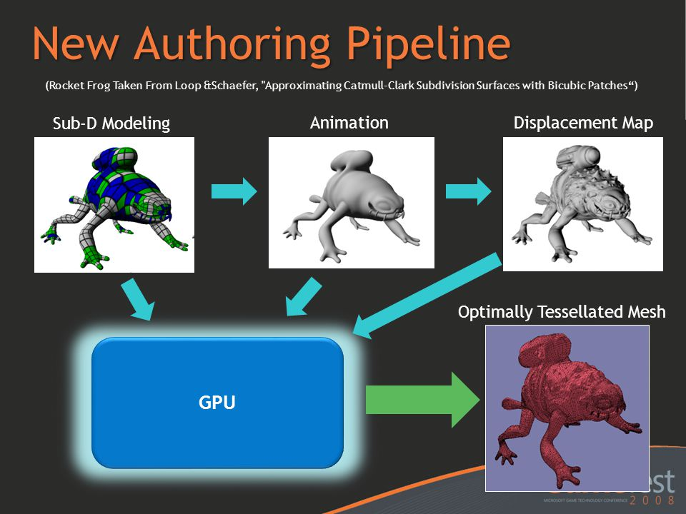 New Authoring Pipeline