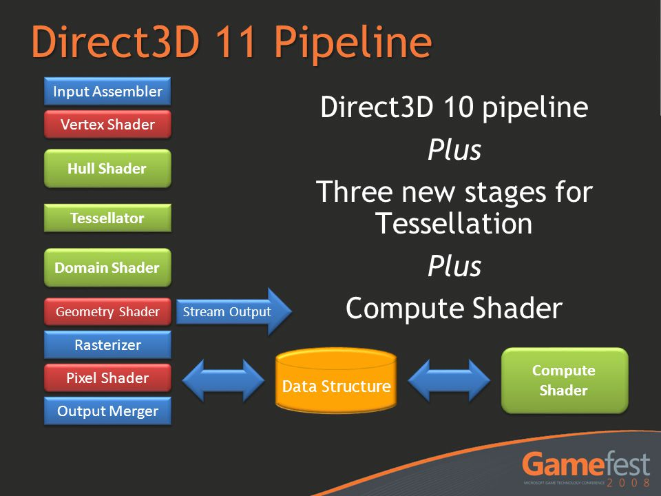 Direct3D 11 Pipeline Input Assembler. Direct3D 10 pipeline Plus Three new stages for Tessellation Compute Shader