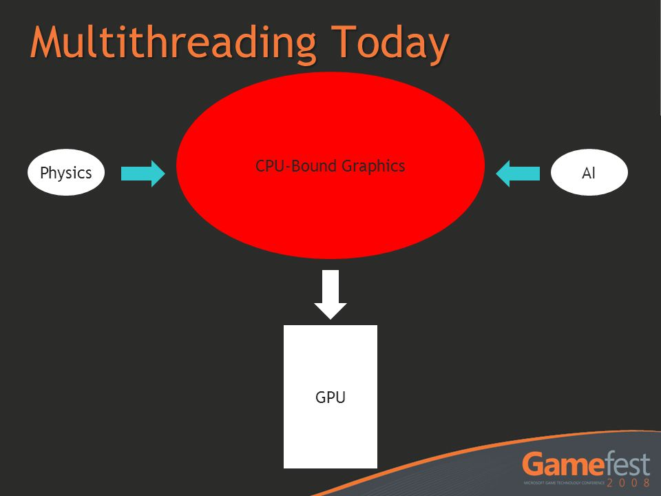 Multithreading Today CPU-Bound Graphics Physics AI GPU