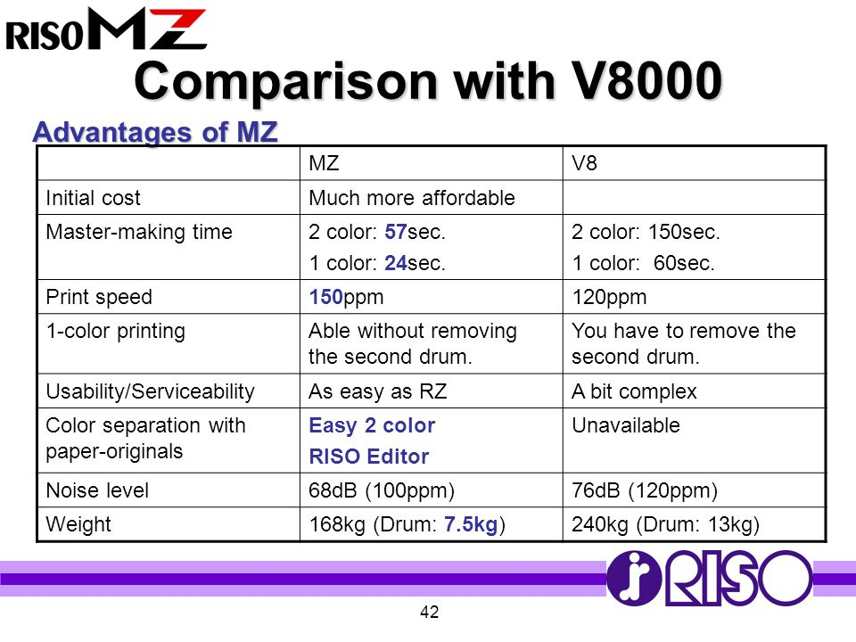 Comparison with V8000 Advantages of MZ MZ V8 Initial cost