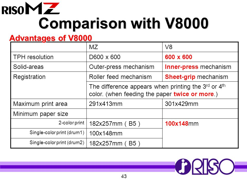 Comparison with V8000 Advantages of V8000 MZ V8 TPH resolution