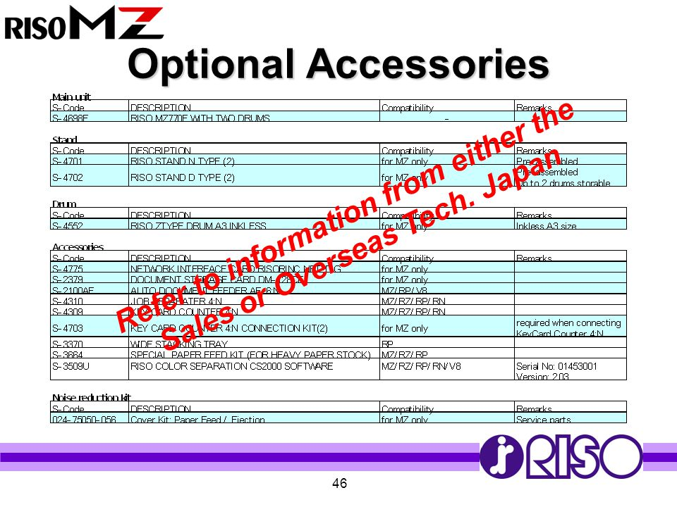 Refer to information from either the Sales or Overseas Tech. Japan