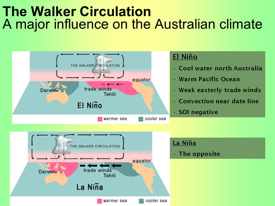 The Walker Circulation A major influence on the Australian climate