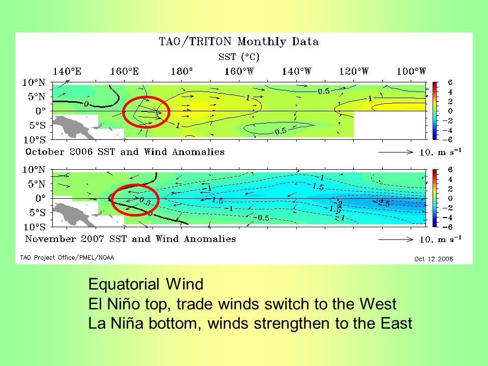Equatorial Wind El Niño top, trade winds switch to the West.