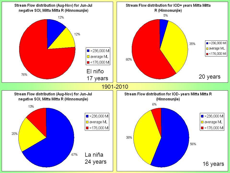 El niño 17 years 20 years 1901-2010 La niña 24 years 16 years