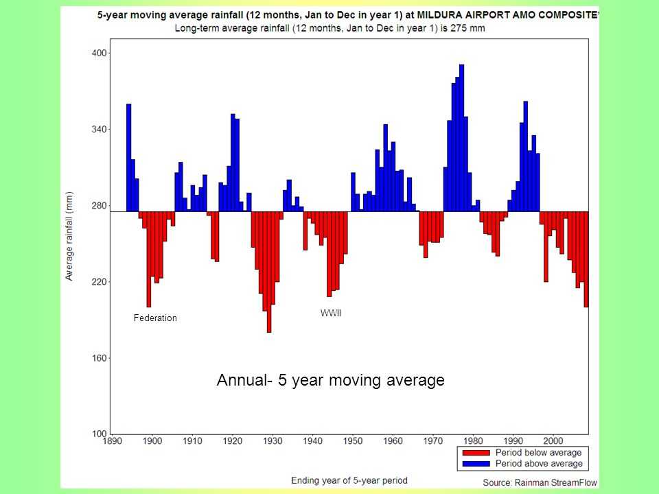 Annual- 5 year moving average