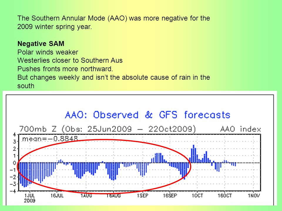 The Southern Annular Mode (AAO) was more negative for the 2009 winter spring year.