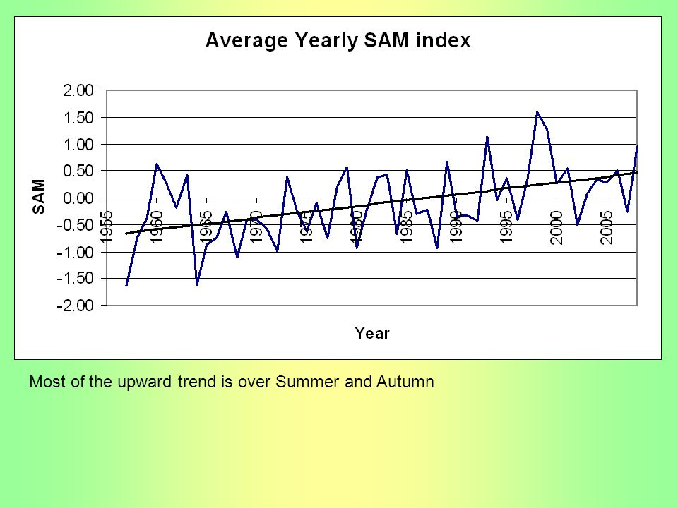 Most of the upward trend is over Summer and Autumn