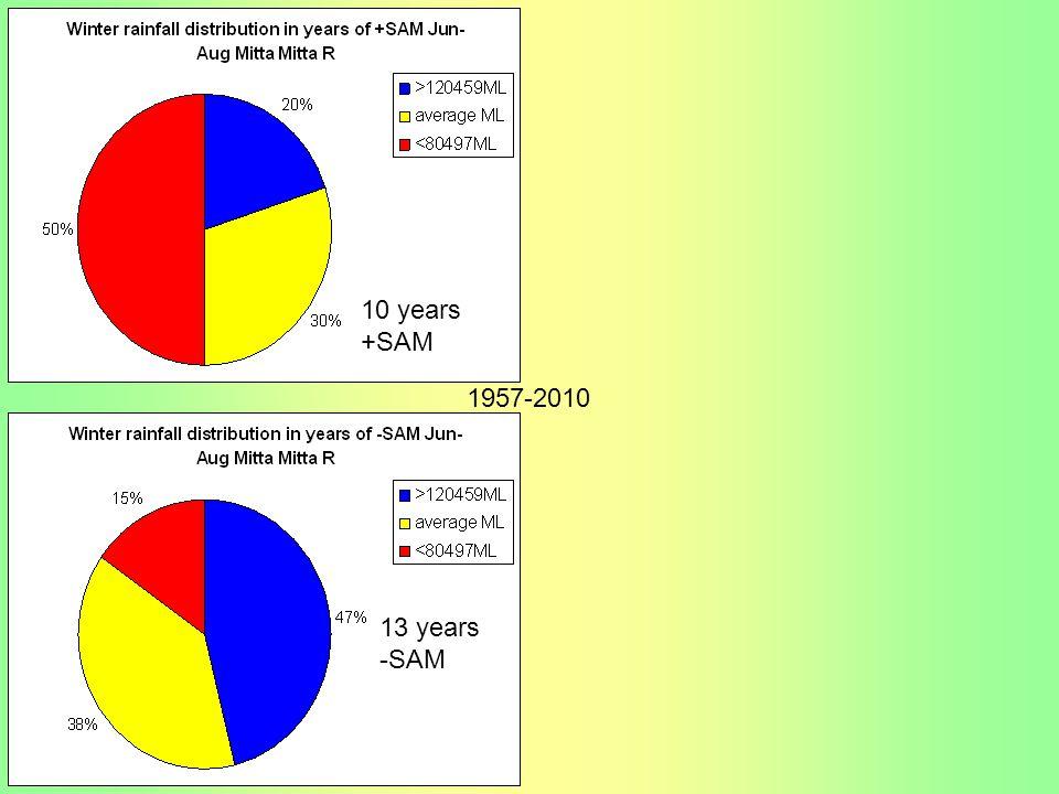 10 years +SAM 1957-2010 13 years -SAM