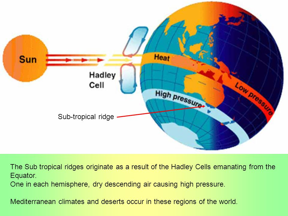 Sub-tropical ridge The Sub tropical ridges originate as a result of the Hadley Cells emanating from the.