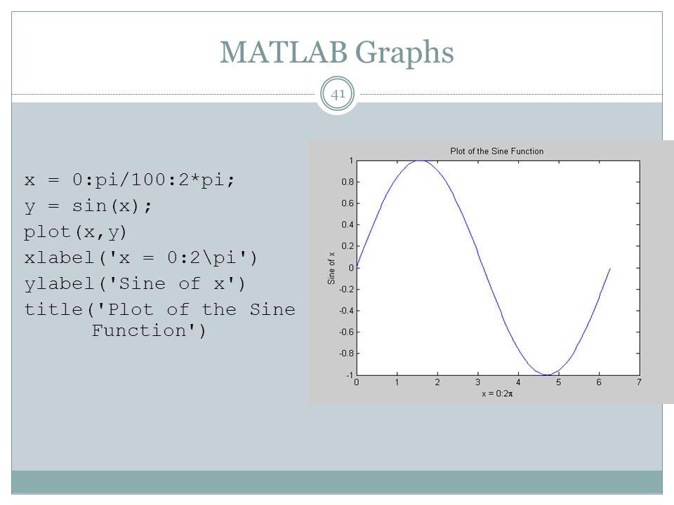 MATLAB Graphs x = 0:pi/100:2*pi; y = sin(x); plot(x,y) xlabel( x = 0:2\pi ) ylabel( Sine of x ) title( Plot of the Sine Function )