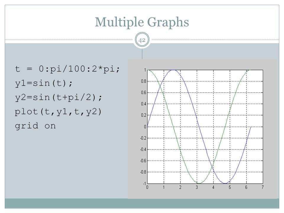 Multiple Graphs t = 0:pi/100:2*pi; y1=sin(t); y2=sin(t+pi/2); plot(t,y1,t,y2) grid on