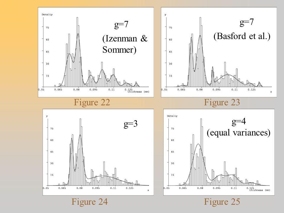 g=7 g=7. (Basford et al.) (Izenman & Sommer) Figure 22. Figure 23. g=4. (equal variances) g=3.