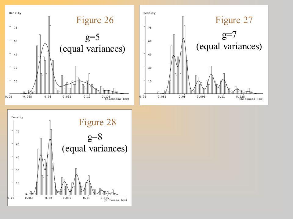 Figure 26 Figure 27 g=7 (equal variances) g=5 (equal variances) Figure 28 g=8 (equal variances)