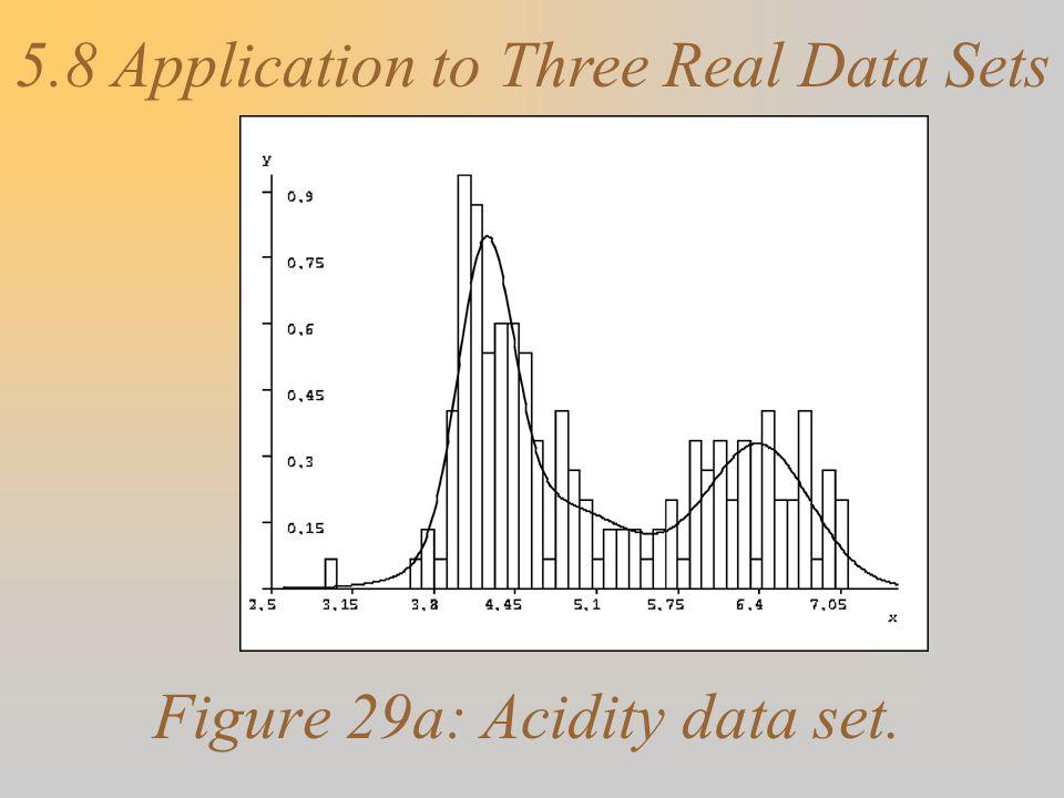 Figure 29a: Acidity data set.