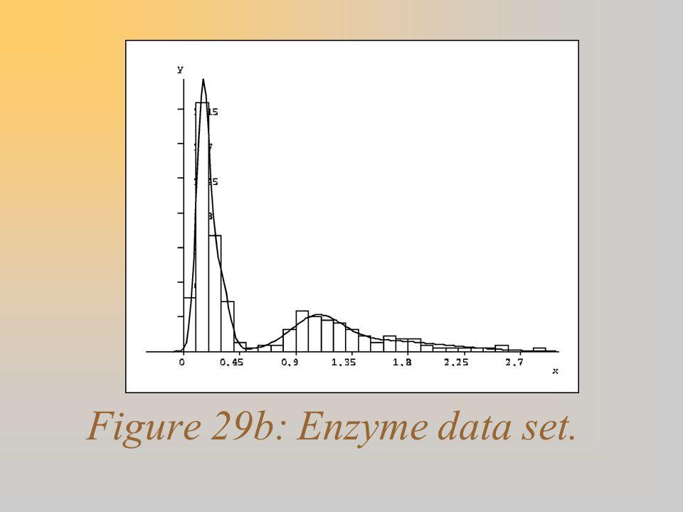 Figure 29b: Enzyme data set.