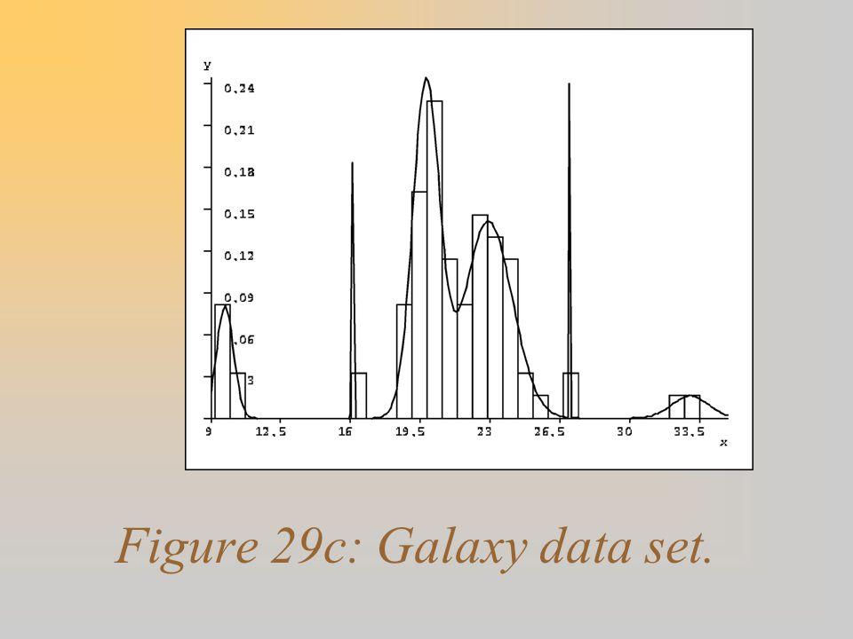 Figure 29c: Galaxy data set.