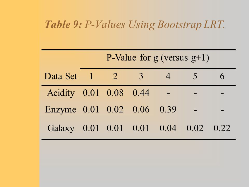 Table 9: P-Values Using Bootstrap LRT.
