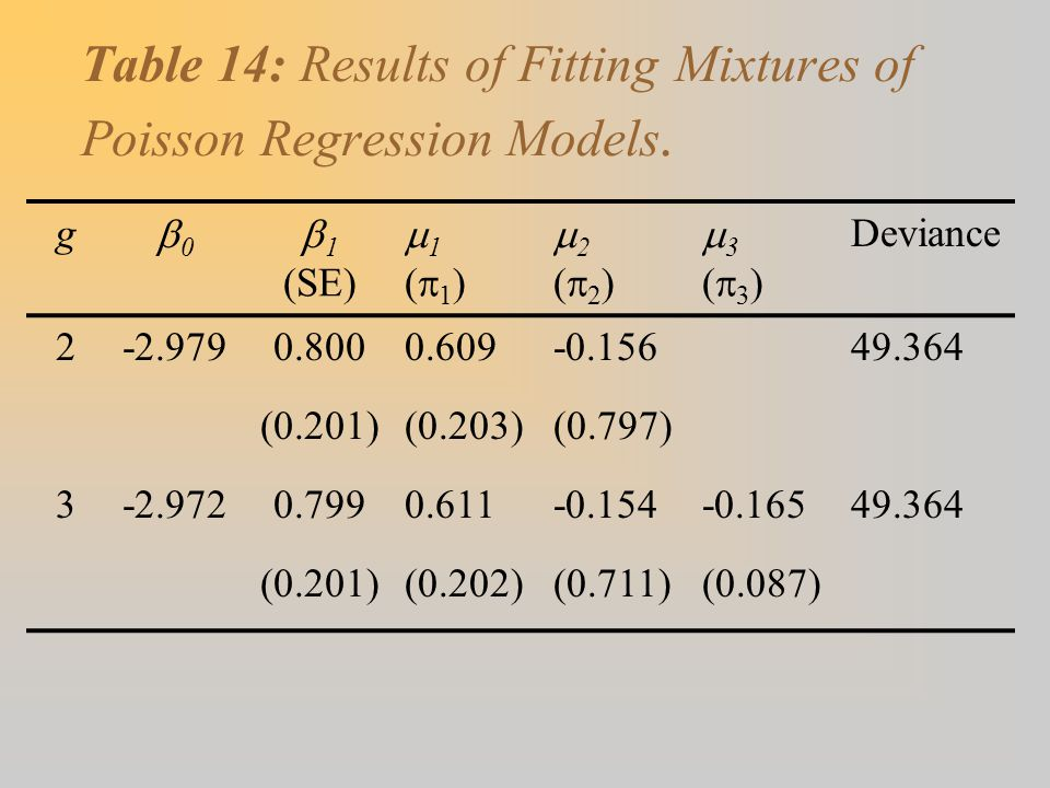 Table 14: Results of Fitting Mixtures of Poisson Regression Models.