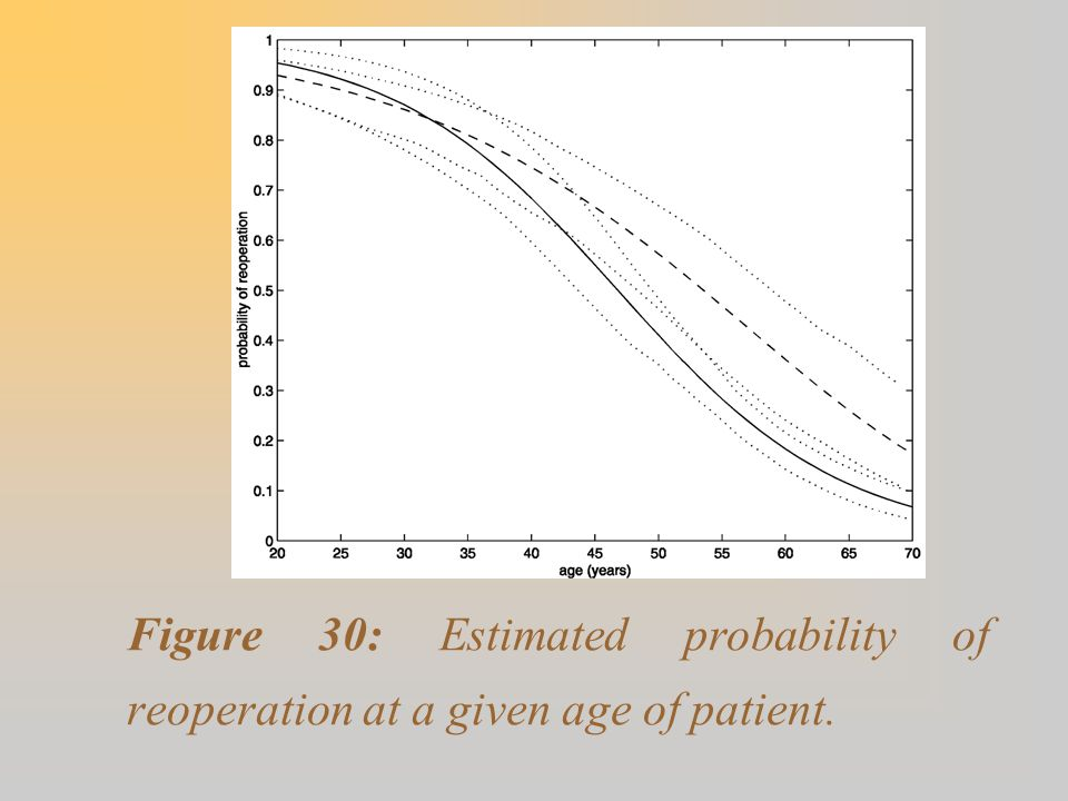 Figure 30: Estimated probability of reoperation at a given age of patient.