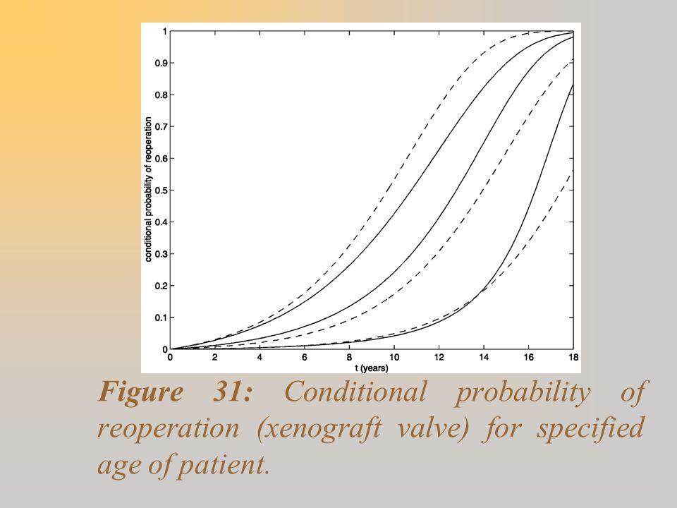 Figure 31: Conditional probability of reoperation (xenograft valve) for specified age of patient.