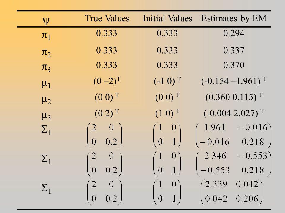 y p1 p2 p3 m1 m2 m3 S1 True Values Initial Values Estimates by EM