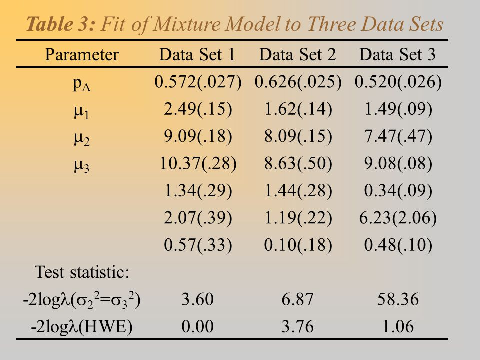 Table 3: Fit of Mixture Model to Three Data Sets