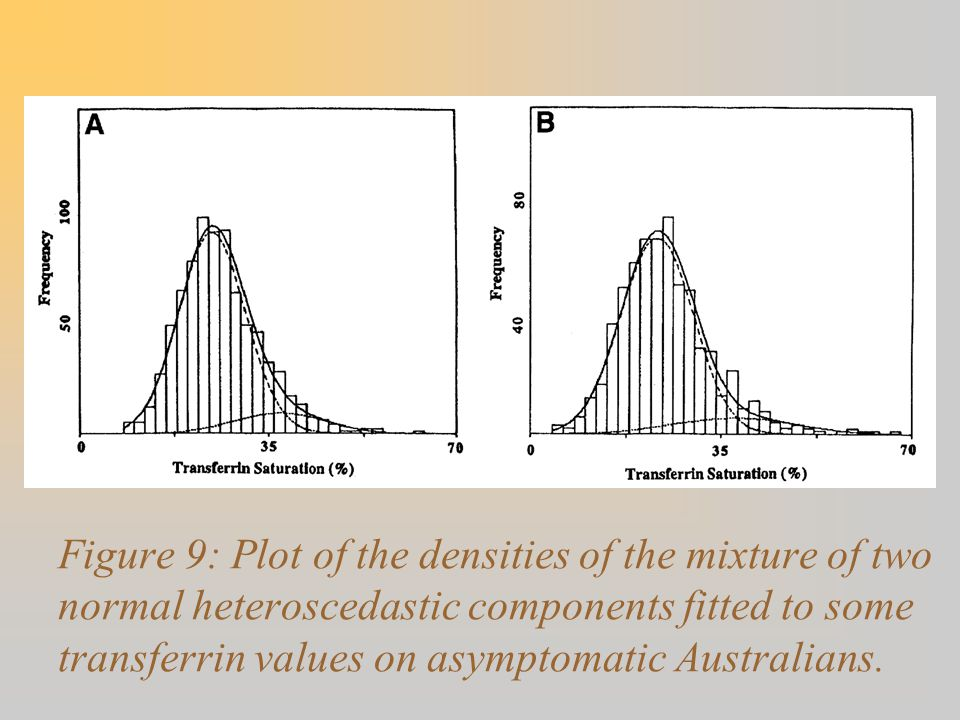 Figure 9: Plot of the densities of the mixture of two normal heteroscedastic components fitted to some transferrin values on asymptomatic Australians.