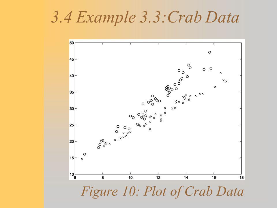 Figure 10: Plot of Crab Data