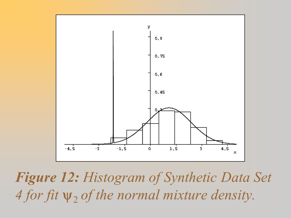 Figure 12: Histogram of Synthetic Data Set 4 for fit y2 of the normal mixture density.