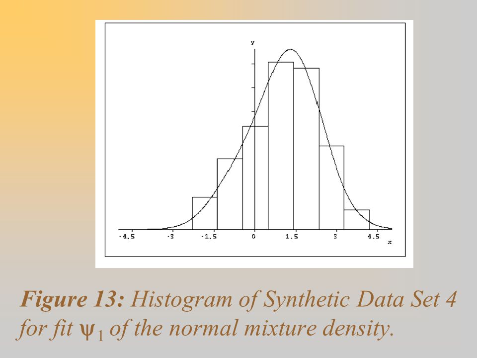 Figure 13: Histogram of Synthetic Data Set 4 for fit y1 of the normal mixture density.